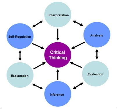 How to write critical analysis of research papers
